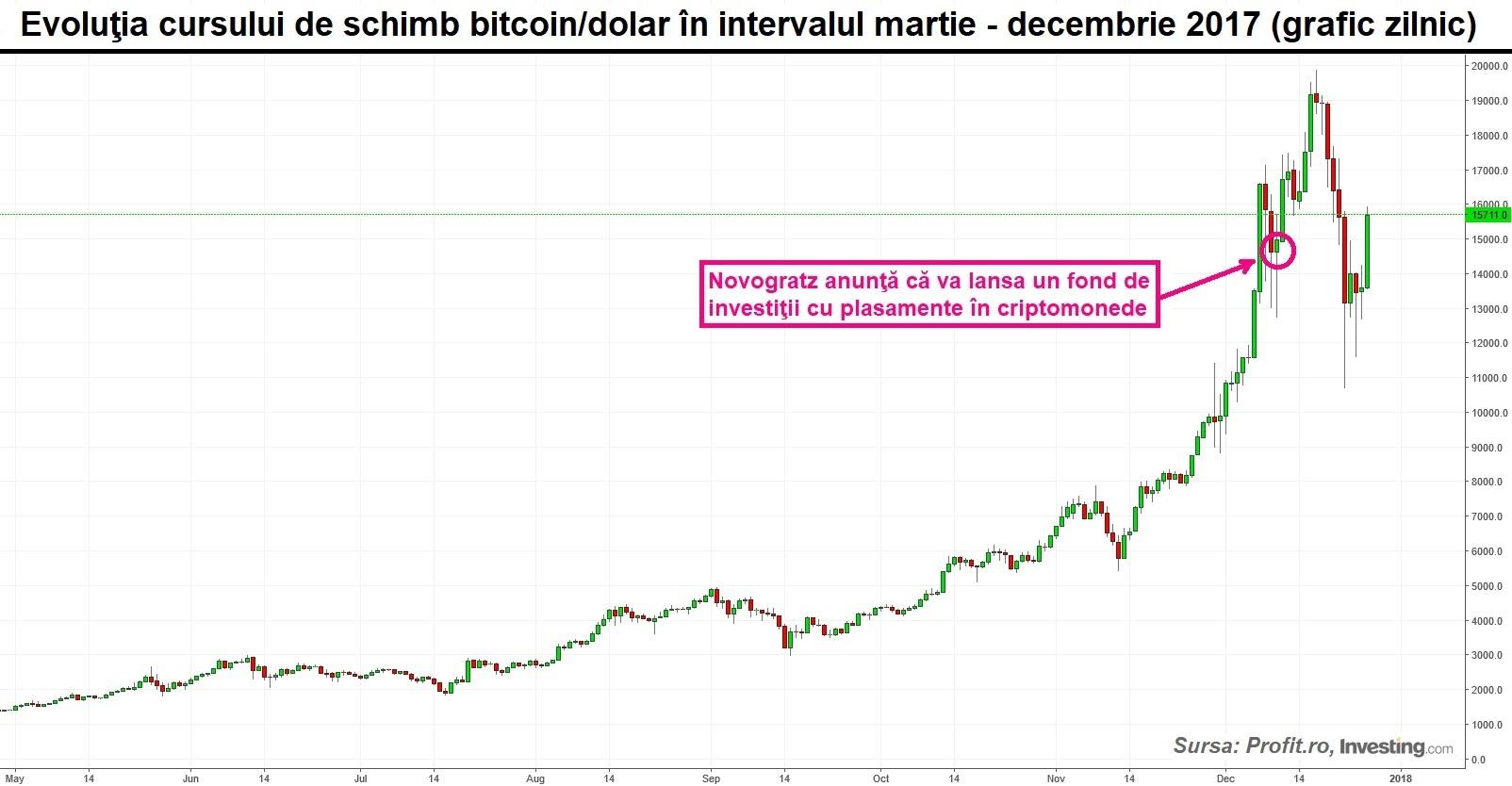 graficul ratei de numerar bitcoin câștigând bani pe internet de pe un smartphone fără investiții