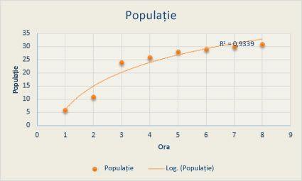 ecuație pe o diagramă linie de tendință