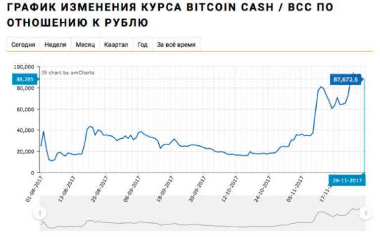 cum să faci bani pe fluctuațiile ratei bitcoin