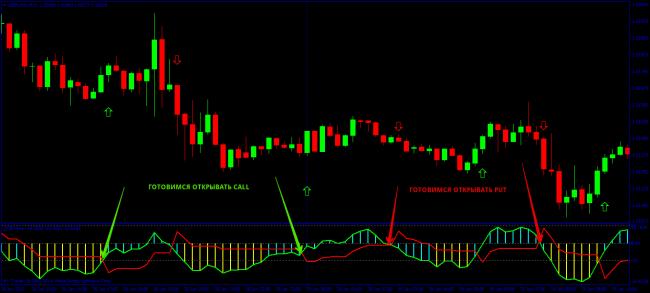 indicatori de opțiuni binare cu semnale exacte