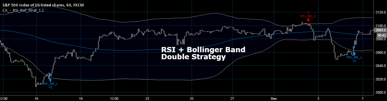 strategie double bollinger rsi