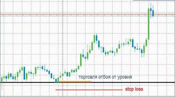 indicatori care arată inversarea tendințelor în tranzacționare