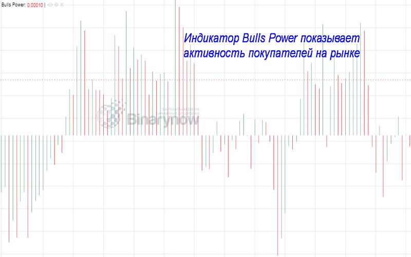 indicatori de opțiuni binare tauri și urși)
