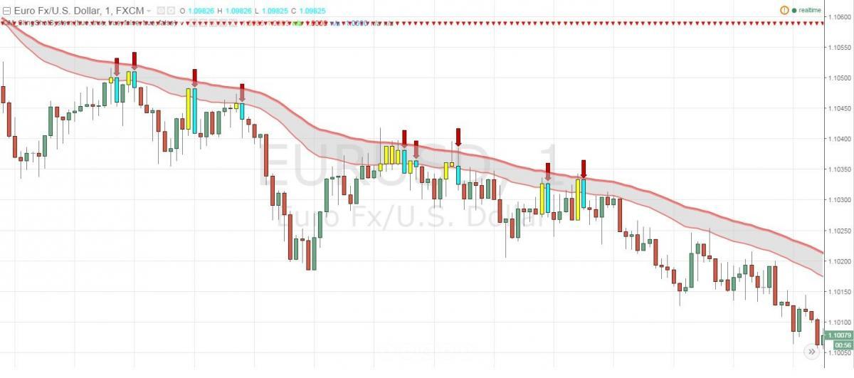 Opțiuni binare semnale cu rezultate probleme cu investițiile în bitcoin opțiunea de sus binară