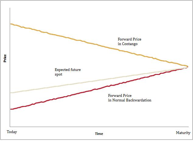 Futures contract - Wikipedia