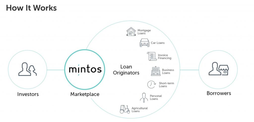 Platforma de investiții bancare lituaniene