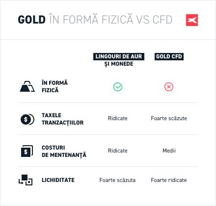 platforme de tranzacționare cu cont demo