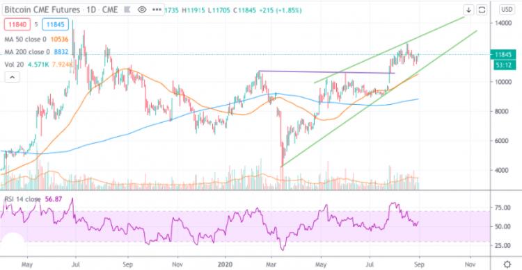 prognoza bitcoin în dolari)