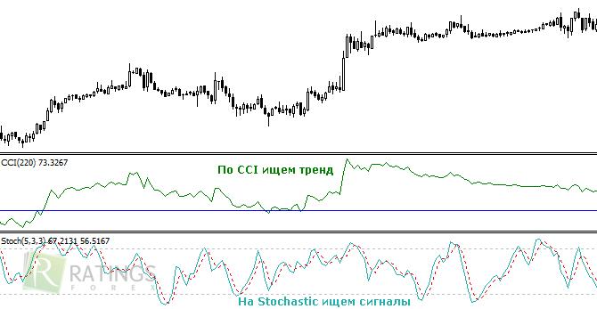 15 Minute binare Strategia de tranzacționare Opțiuni | zondron.ro