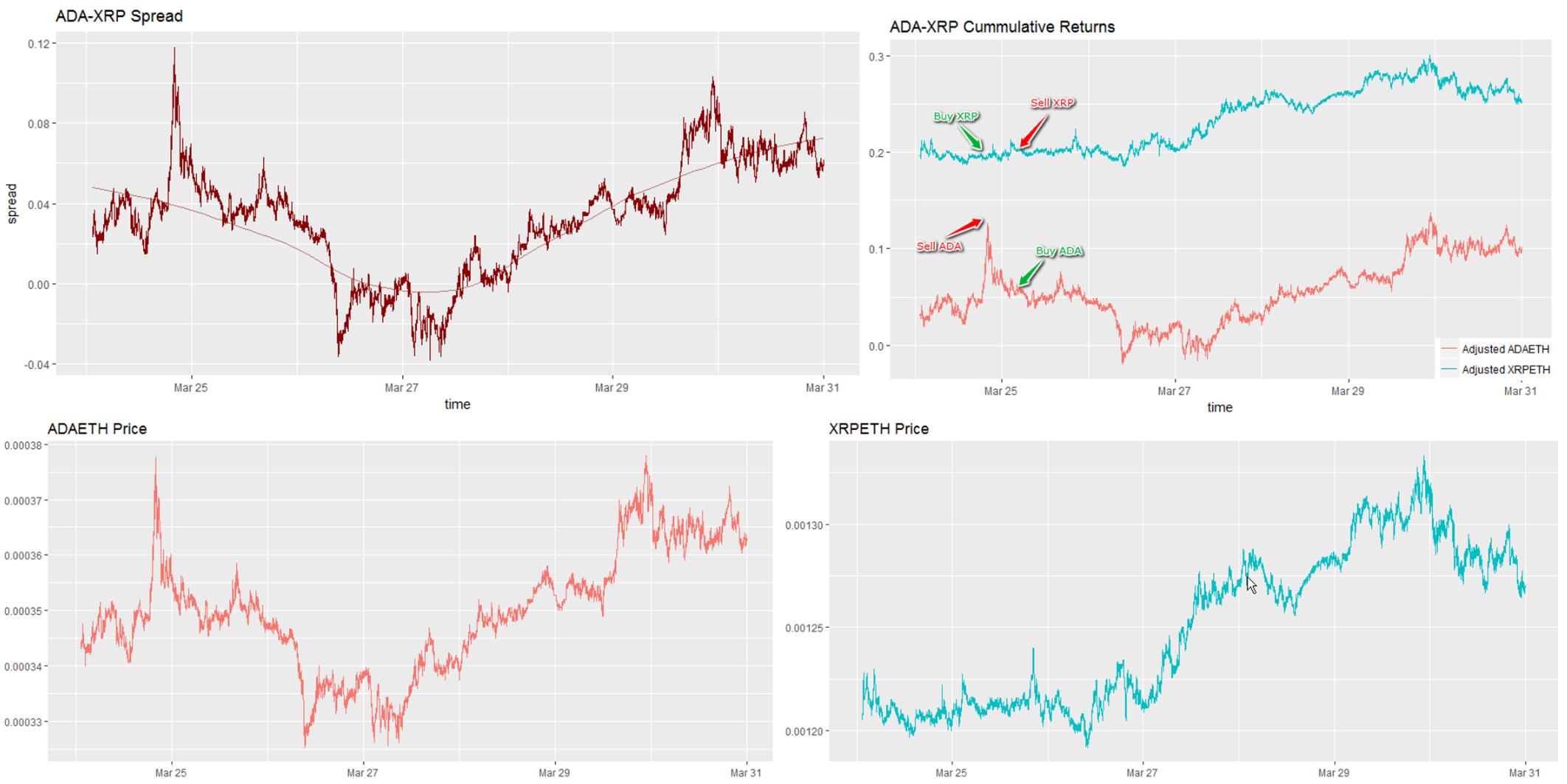 Python pentru tranzacționarea automată a criptomonedelor)