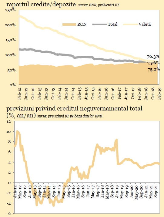 raportul dintre rata și depozitul la opțiuni