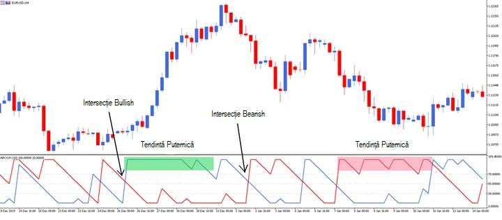 strategia indicatorului de tendință