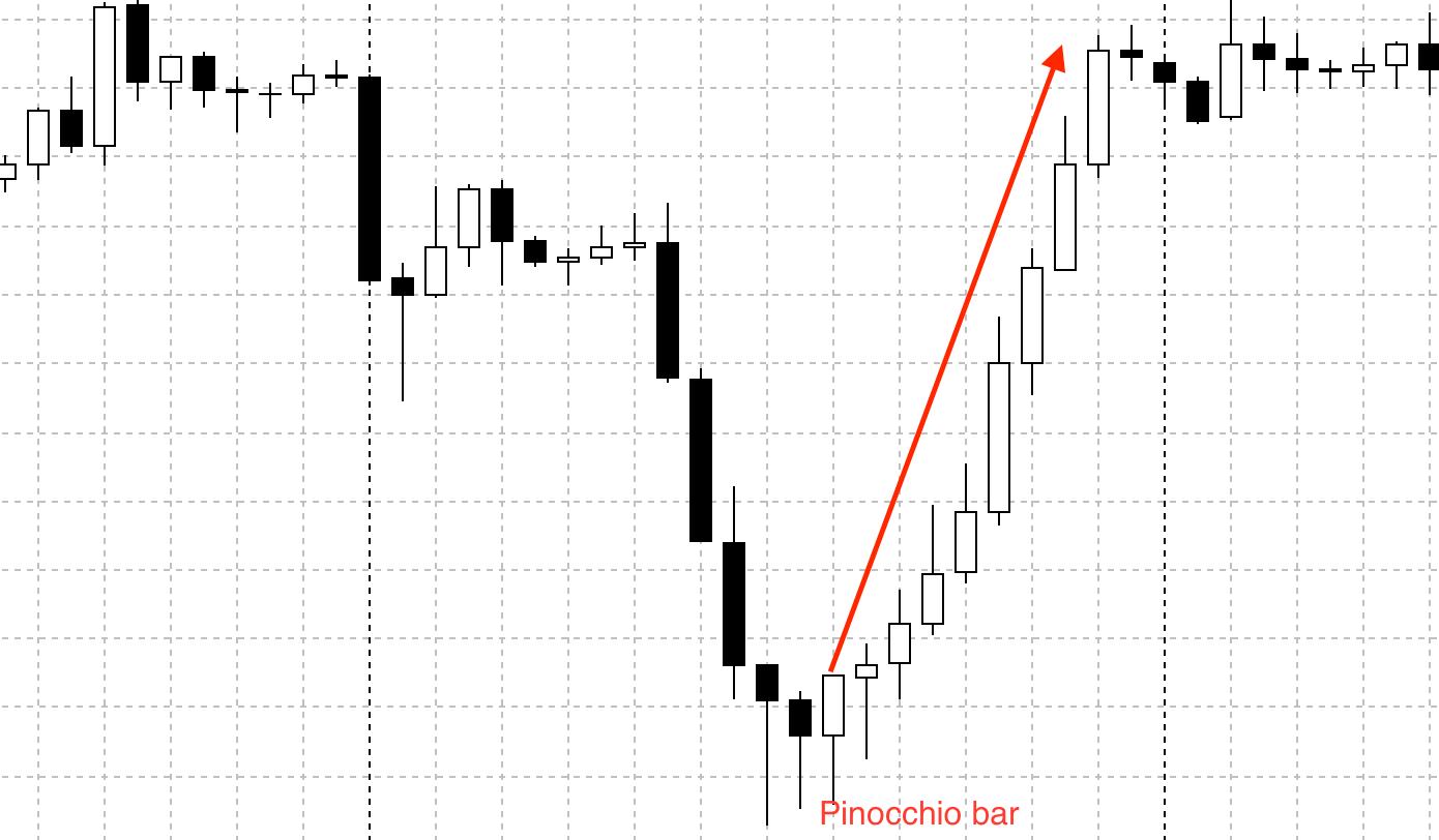 Strategia Pinocchio în opțiuni binare)