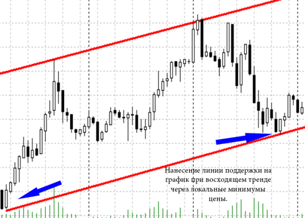 tranzacționarea pe linii și canale de tendință)