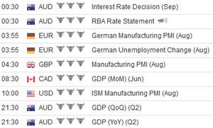 calendar economic al opțiunilor binare)
