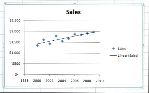 adăugați o diagramă cu linie de trend