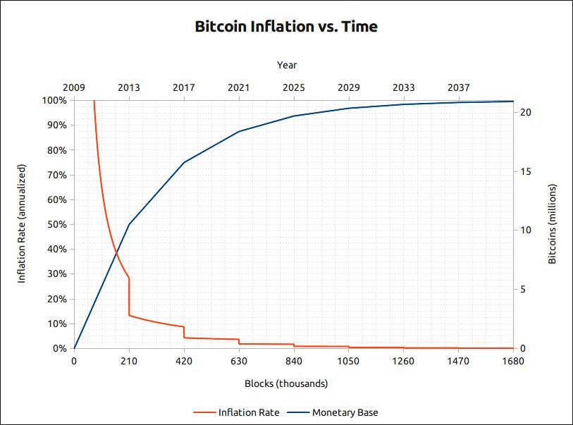 rata bitcoin curentă)