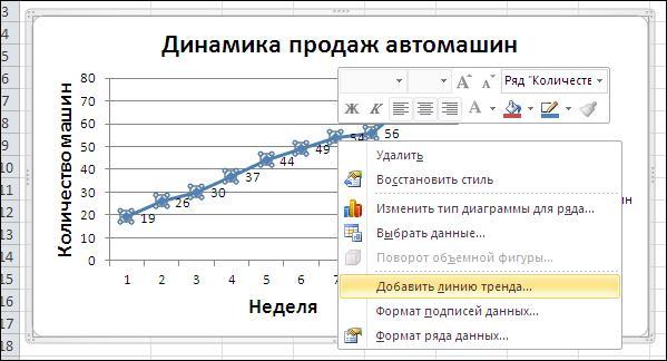 adăugați linia de tendință în grafic