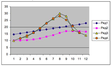 concluziile liniilor de tendință)