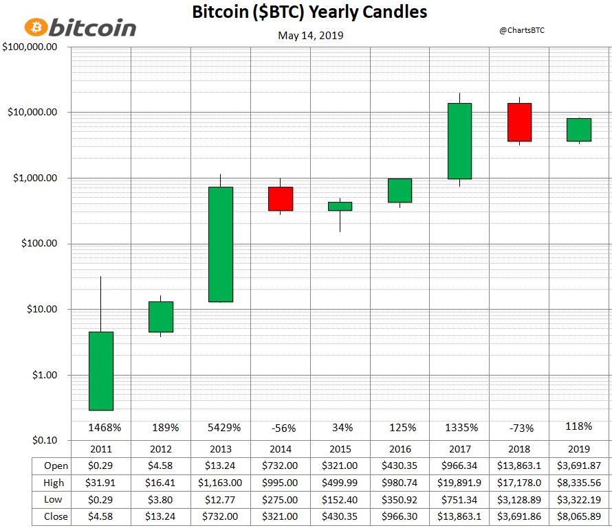 Bitcoin urcă la aproape de dolari. Valoarea criptomonedei s-a majorat cu 40% în
