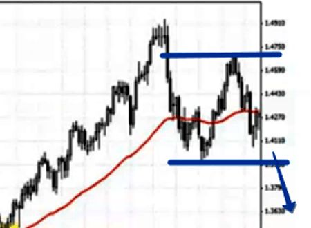 linii de direcție de tendință