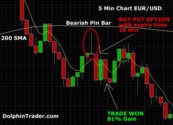 Preț de acțiune 4H strategie comercială Opțiuni binare