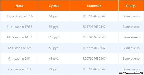 descrierea site- ului despre veniturile pe internet)