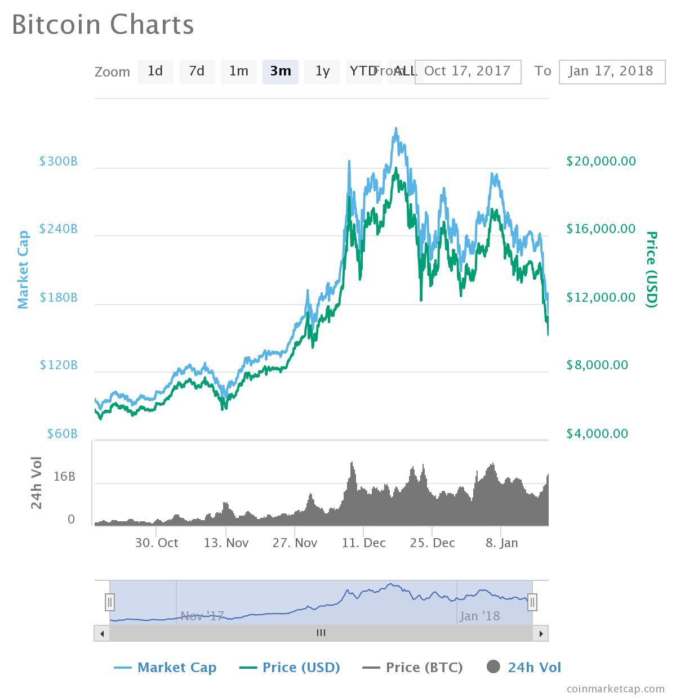 câștigurile din tranzacționarea bitcoin
