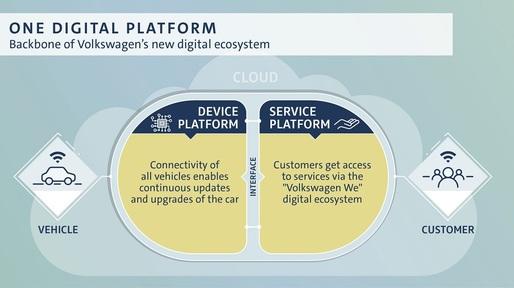 platforma de investiții 5