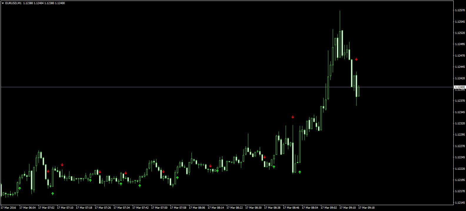 semnale de opțiuni binare euro