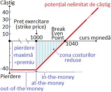 valoarea intrinsecă a opțiunii formula revizuiește cum să câștigi bani cu opțiuni binare