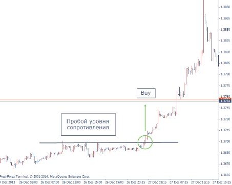 Aroon Indicator MetaTrader | Identificați Tendințele Pieței