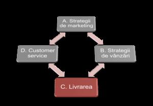strategii de sistem de opțiuni