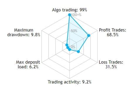 probabilitatea semnalelor de tranzacționare)