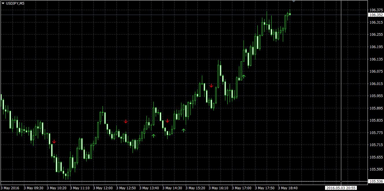 Avansat TDI Breakout Strategia Forex Trading | zondron.ro