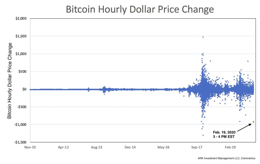 bitcoin preț us binance)