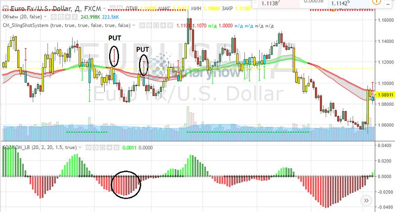 Corecția Fibonacci 0 01 câștiguri bitcoin