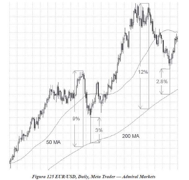 semnale și strategii de tranzacționare)