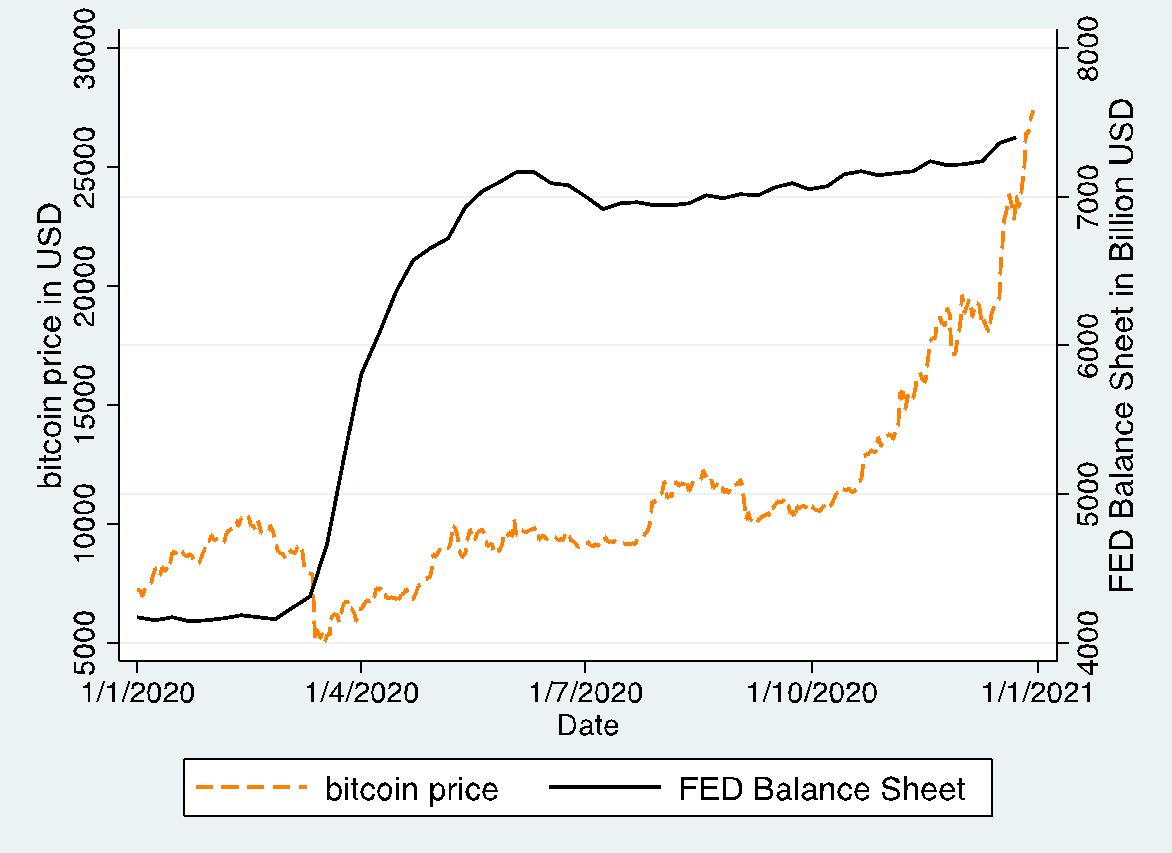 1 bitcoin în USD evaluarea jetonului