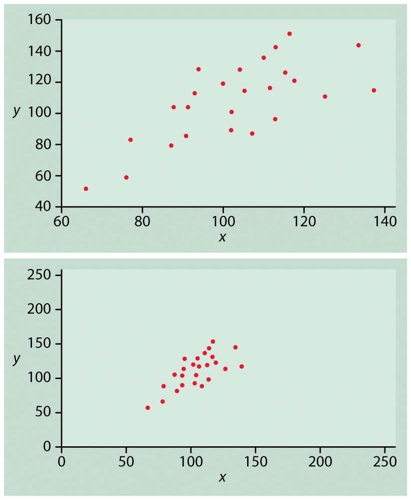 Slope liniei de regresie și coeficientul de corelare