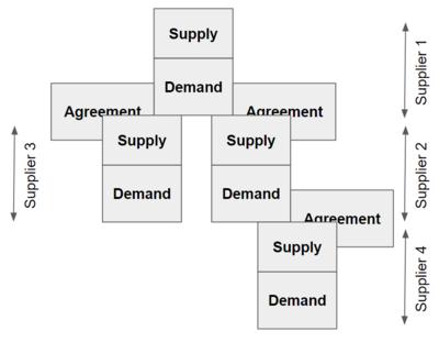 opțiuni de aprovizionare și participare