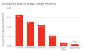 Bitcoin începe să se oprească după ascensiunea parabolică