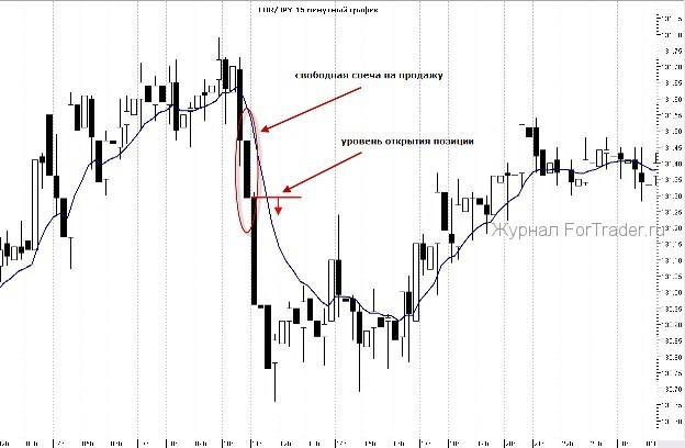 opțiuni și semnale de tranzacționare