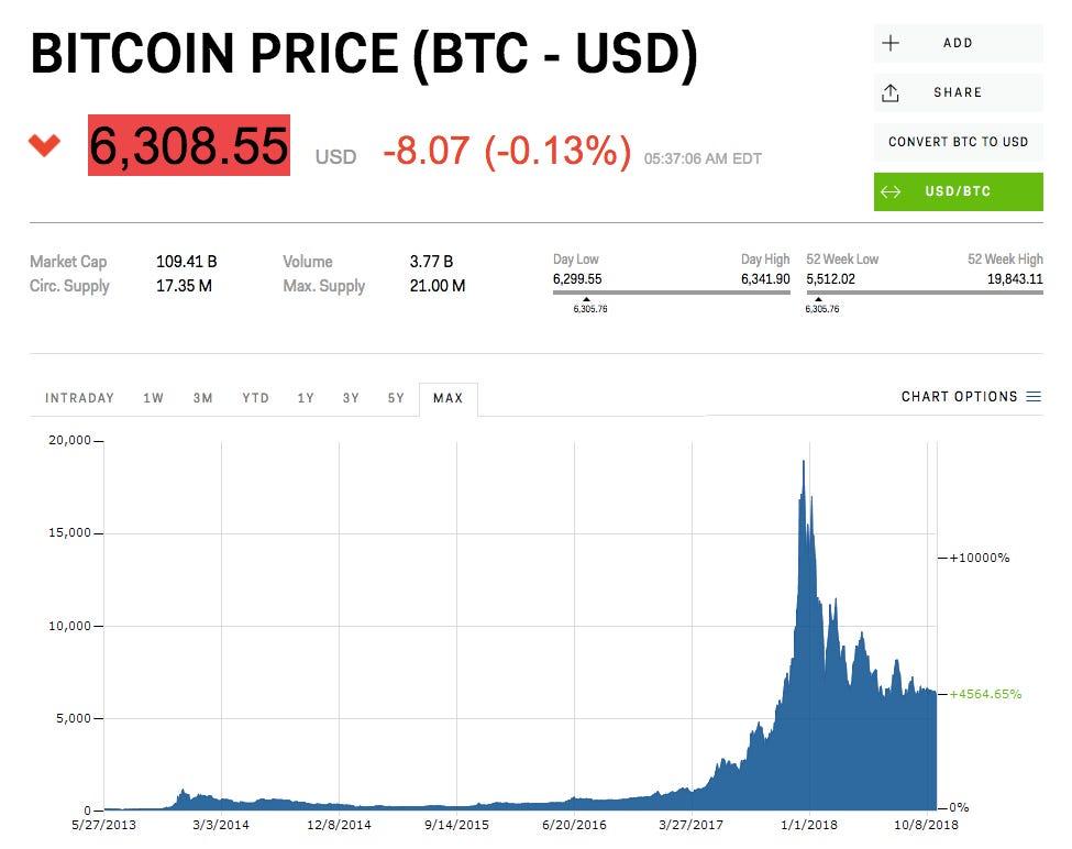 grafic usd bitcoin 10 ani