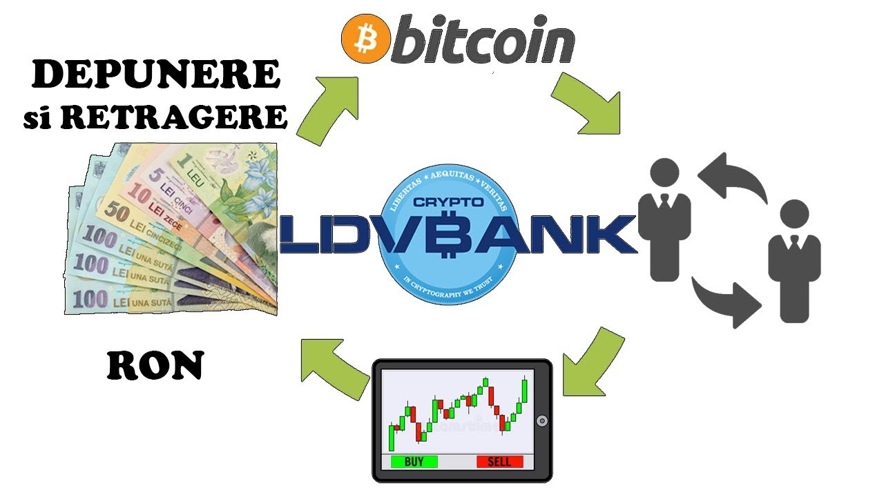 cumpărare bitcoin)