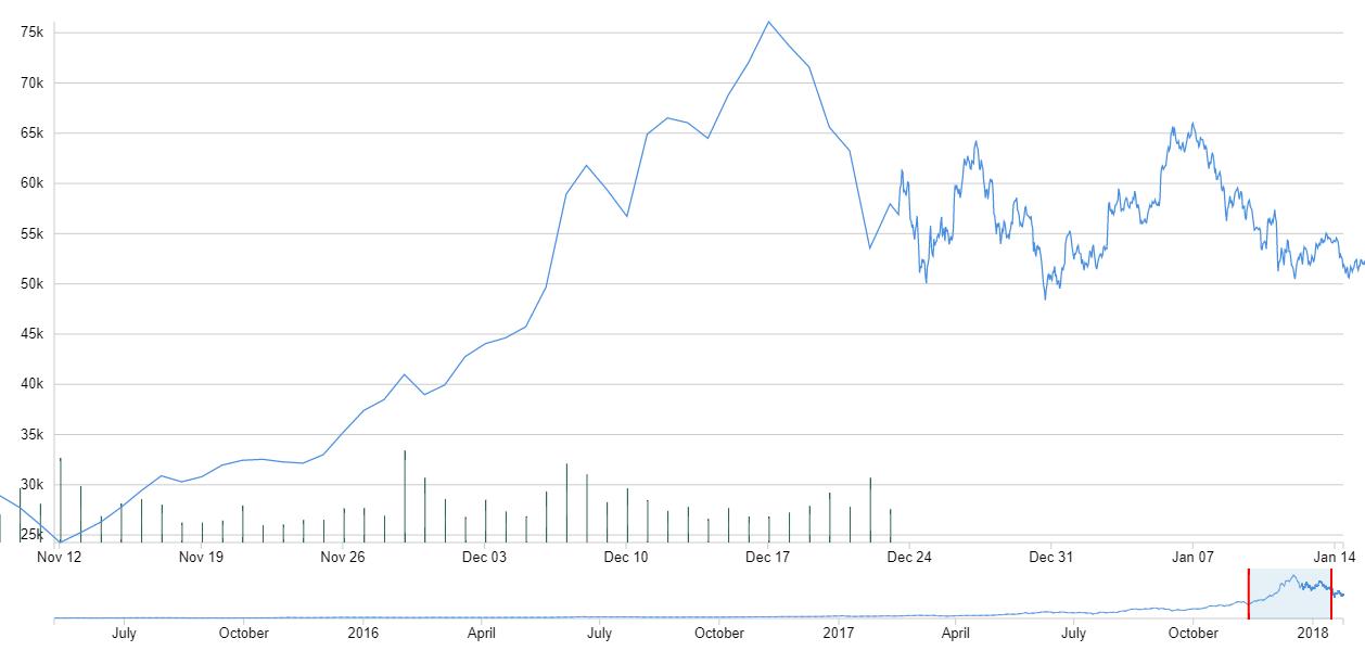 grafic bitcoin în timp real)