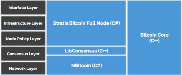 api nodul bitcoin)