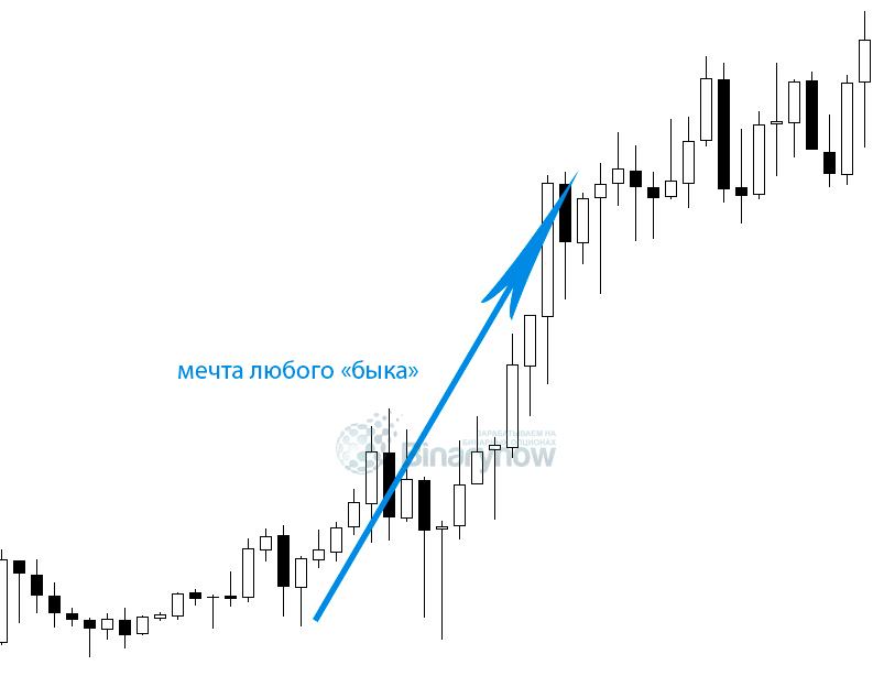 Cum se utilizează Indicatorul de aligator pentru Trade on Expert Option - Joon Online