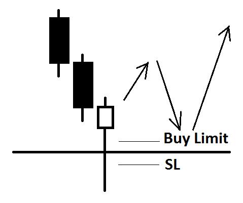 cum să rezolvi un comerț în pierdere)