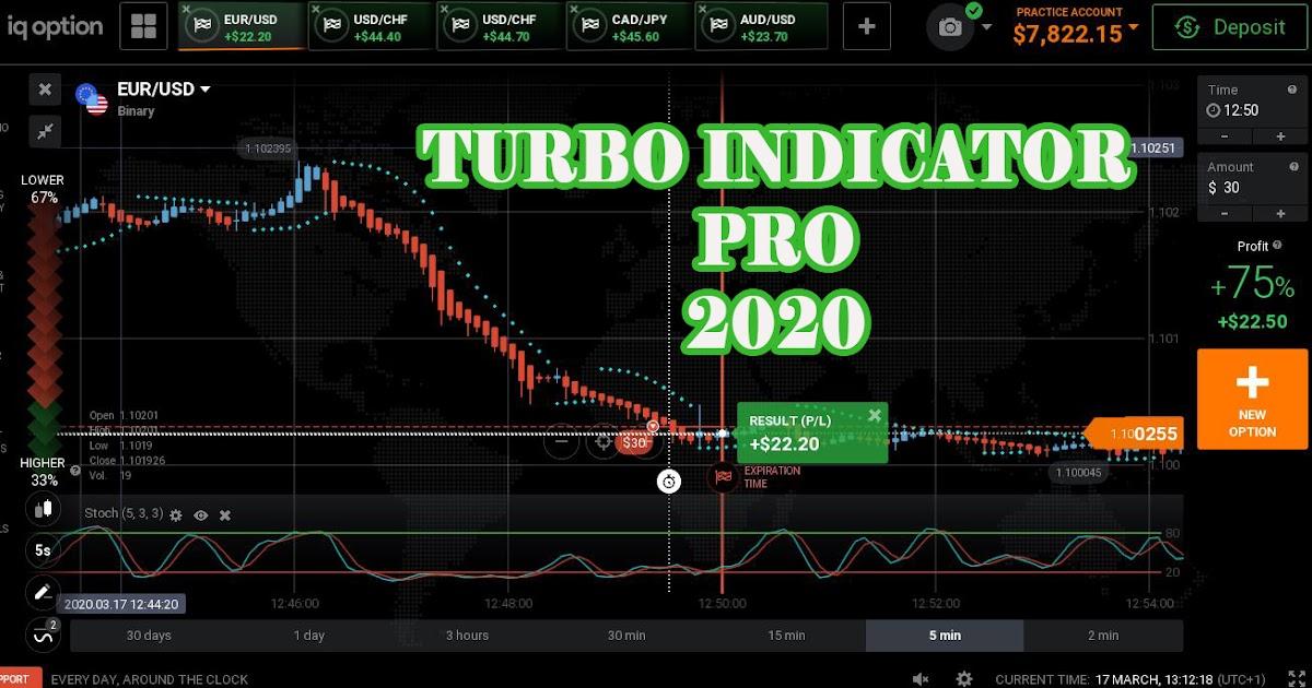 indicator profitabil pentru opțiunile turbo câștiguri din învățare internet